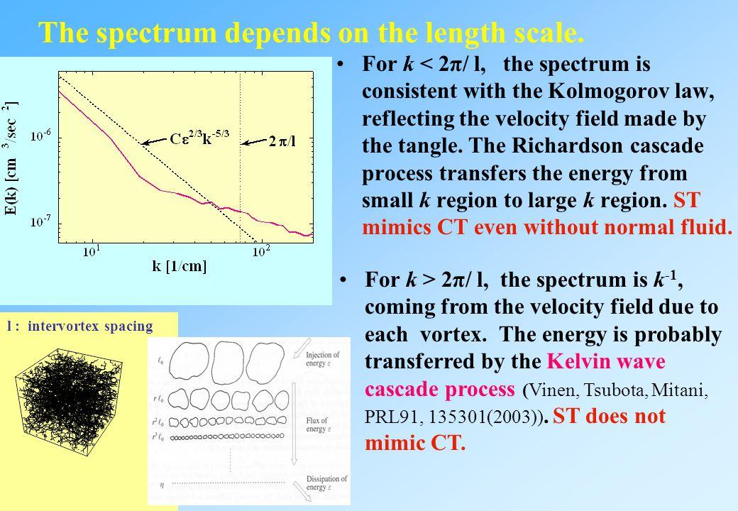 l : intervortex spacing Energy spectrum of superfluid turbulence with no normal-fluid component T.Araki, M.Tsubota, S.K.Nemirovskii, PRL89, 145301(200