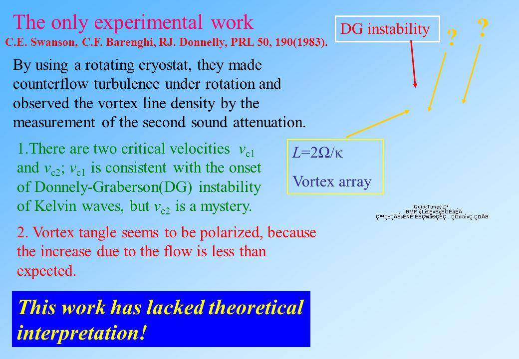 3-3. Rotating superfluid turbulence Tsubota, Araki, Barenghi,PRL90, 205301('03); Tsubota, Barenghi, et al., PRB69, 134515('04) Vortex array under rota