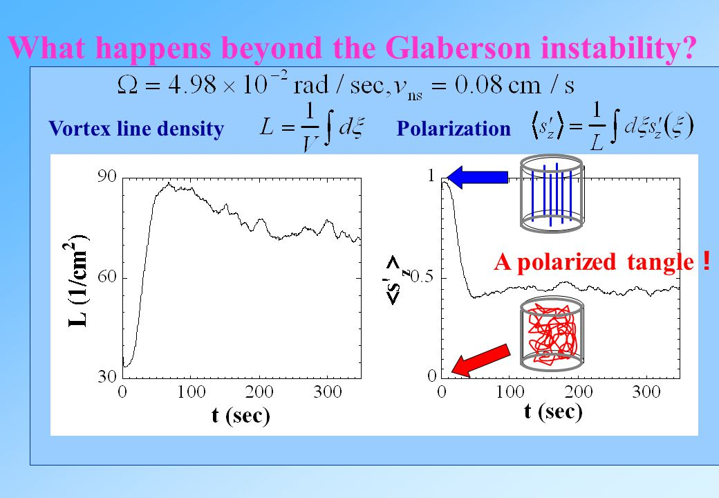 Numerical confirmation of Glaberson instability Glaberson's theory:Vc=0.010[cm/s] v =0.008[cm/s] ns v =0.015[cm/s]v =0.03[cm/s] ns v =0.05[cm/s]v =0.0