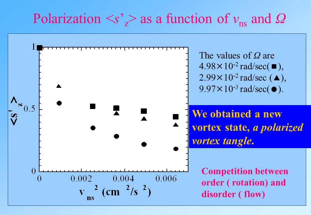 What happens beyond the Glaberson instability? Vortex line densityPolarization A polarized tangle !