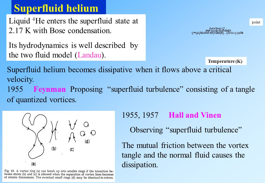 Superfluid helium 1955 Feynman Proposing superfluid turbulence consisting of a tangle of quantized vortices.