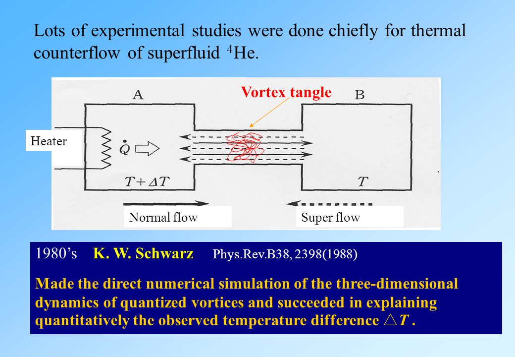 Kolmogorov spectrum in classical turbulence ExperimentNumerical analysis