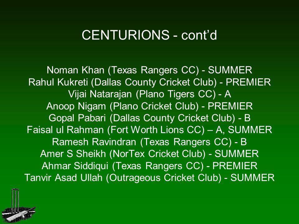 CENTURIONS - cont'd Noman Khan (Texas Rangers CC) - SUMMER Rahul Kukreti (Dallas County Cricket Club) - PREMIER Vijai Natarajan (Plano Tigers CC) - A Anoop Nigam (Plano Cricket Club) - PREMIER Gopal Pabari (Dallas County Cricket Club) - B Faisal ul Rahman (Fort Worth Lions CC) – A, SUMMER Ramesh Ravindran (Texas Rangers CC) - B Amer S Sheikh (NorTex Cricket Club) - SUMMER Ahmar Siddiqui (Texas Rangers CC) - PREMIER Tanvir Asad Ullah (Outrageous Cricket Club) - SUMMER