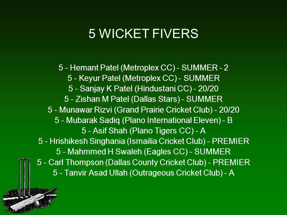 5 WICKET FIVERS 5 - Hemant Patel (Metroplex CC) - SUMMER - 2 5 - Keyur Patel (Metroplex CC) - SUMMER 5 - Sanjay K Patel (Hindustani CC) - 20/20 5 - Zishan M Patel (Dallas Stars) - SUMMER 5 - Munawar Rizvi (Grand Prairie Cricket Club) - 20/20 5 - Mubarak Sadiq (Plano International Eleven) - B 5 - Asif Shah (Plano Tigers CC) - A 5 - Hrishikesh Singhania (Ismailia Cricket Club) - PREMIER 5 - Mahmmed H Swaleh (Eagles CC) - SUMMER 5 - Carl Thompson (Dallas County Cricket Club) - PREMIER 5 - Tanvir Asad Ullah (Outrageous Cricket Club) - A