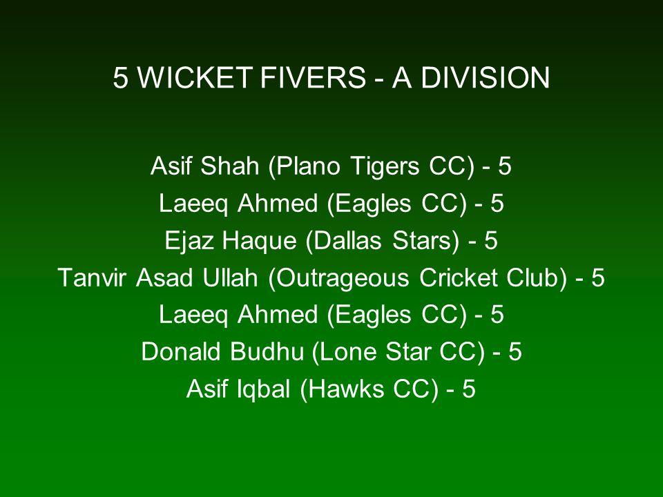 5 WICKET FIVERS - A DIVISION Asif Shah (Plano Tigers CC) - 5 Laeeq Ahmed (Eagles CC) - 5 Ejaz Haque (Dallas Stars) - 5 Tanvir Asad Ullah (Outrageous Cricket Club) - 5 Laeeq Ahmed (Eagles CC) - 5 Donald Budhu (Lone Star CC) - 5 Asif Iqbal (Hawks CC) - 5