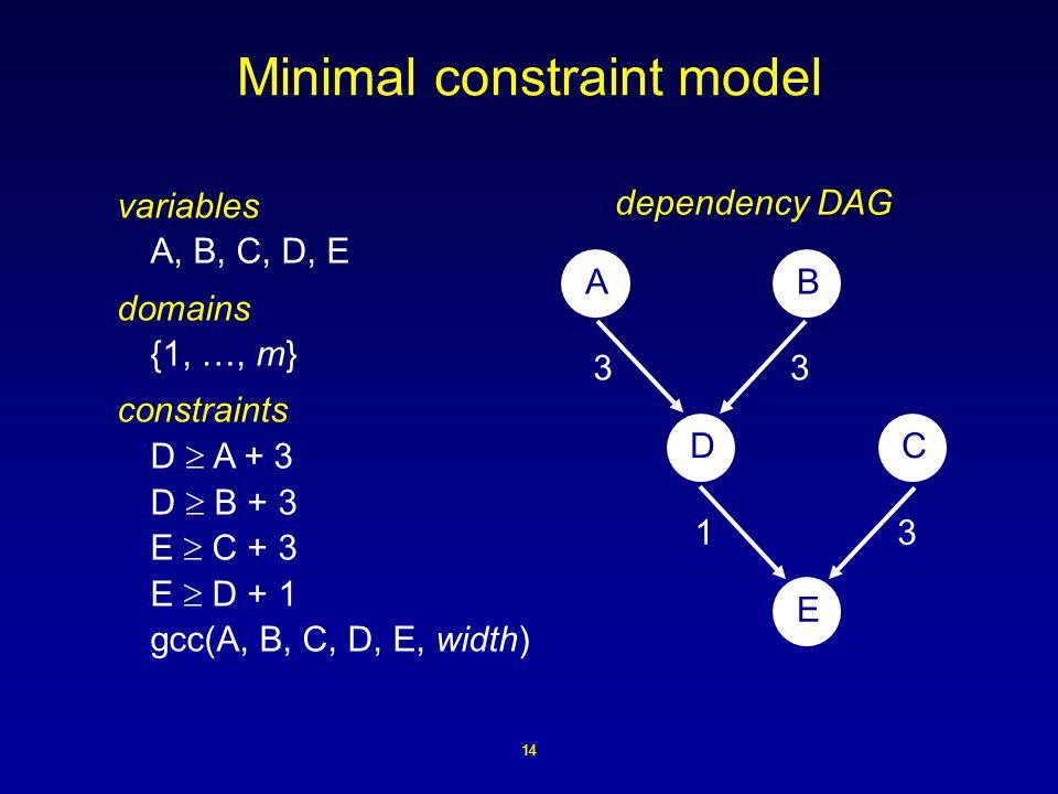 14 Minimal constraint model variables A, B, C, D, E domains {1, …, m} constraints D  A + 3 D  B + 3 E  C + 3 E  D + 1 gcc(A, B, C, D, E, width) AB DC E 33 31 dependency DAG