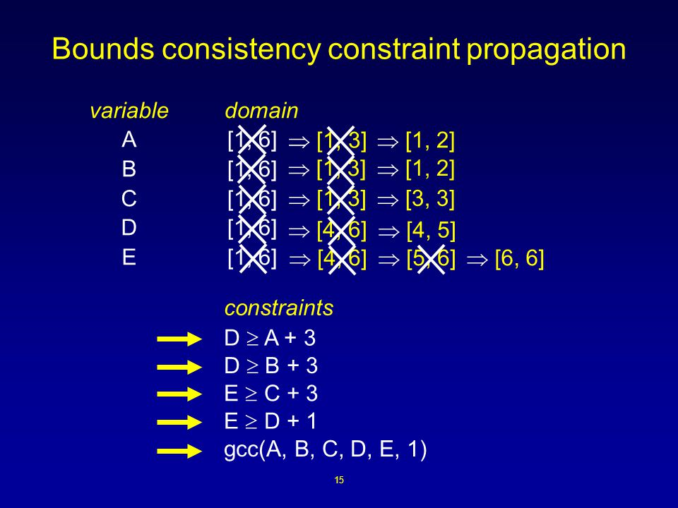 15 Bounds consistency constraint propagation  [1, 3]  [4, 6] variable A B C D E domain [1, 6] D  A + 3 constraints  [4, 5]  [1, 3]  [4, 6]  [1, 3]  [1, 2] D  B + 3 E  C + 3 E  D + 1 gcc(A, B, C, D, E, 1)  [5, 6]  [1, 2]  [3, 3]  [6, 6]