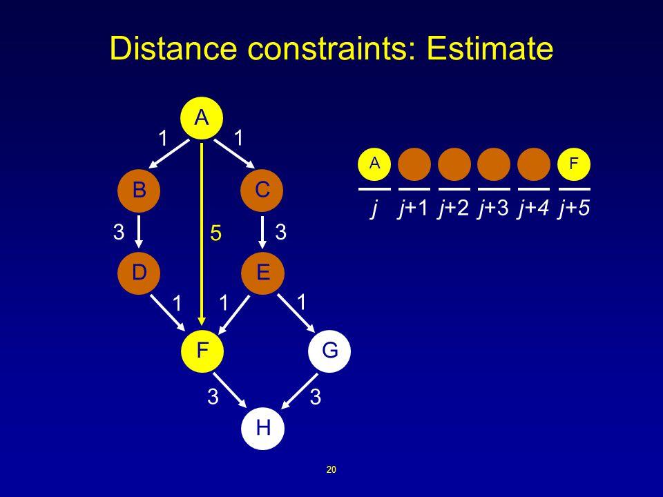 20 Distance constraints: Estimate A B ED H FG C 1 1 1 3 3 1 3 1 3 jj+1j+2j+3j+4j+5 5 A F