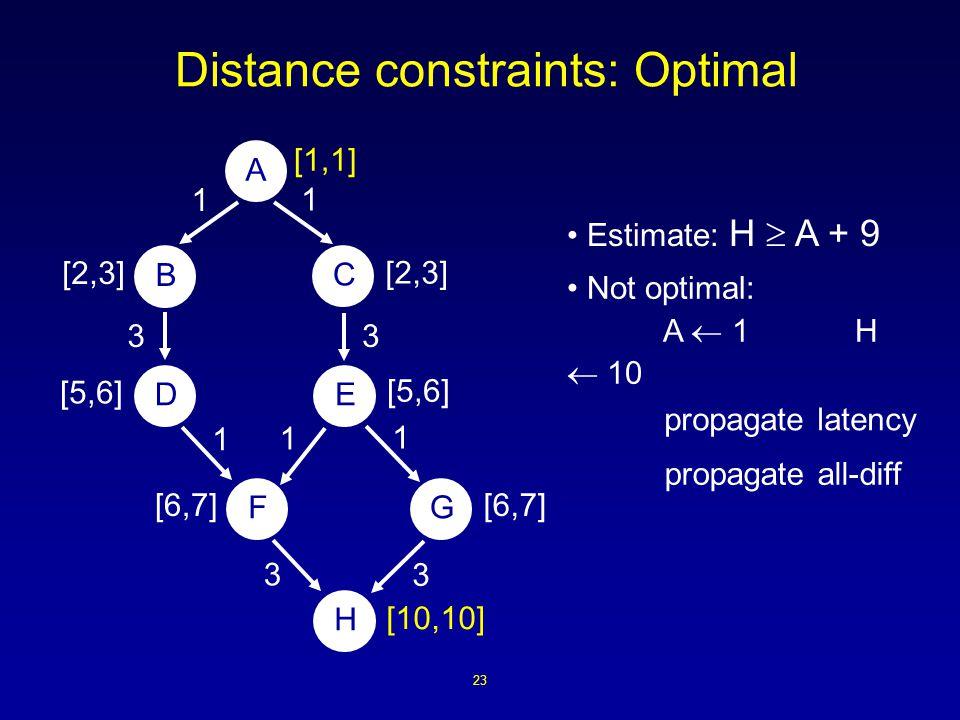 23 Distance constraints: Optimal A B ED H FG C 1 1 1 3 3 1 3 1 3 [1,1] [10,10] [2,3] [5,6] [6,7] [2,3] propagate latency propagate all-diff Not optimal: A  1 H  10 Estimate: H  A + 9