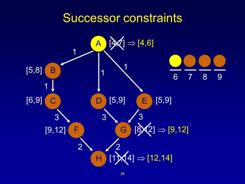 29 Successor constraints [4, ] 3 1 A B DCE H FG 3 3 2 2 1 1 1 [,14] [5,9] [8,12] [9,12] [5,9][6,9] [5,8] 7 11  [9,12]  [12,14]  [4,6] 6789