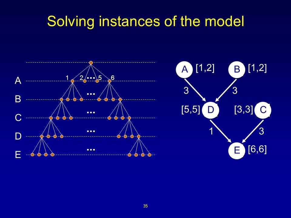 35 Solving instances of the model A B C D 1256 E AB DC E 33 31 [1,2] [5,5][3,3] [6,6]
