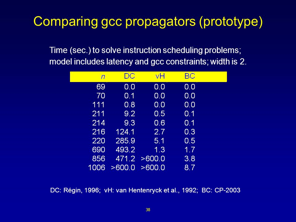 38 Comparing gcc propagators (prototype) Time (sec.) to solve instruction scheduling problems; model includes latency and gcc constraints; width is 2.