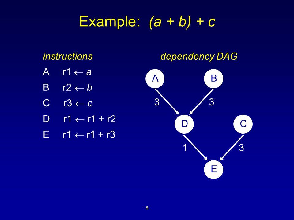 5 Example: (a + b) + c instructions A r1  a B r2  b C r3  c D r1  r1 + r2 E r1  r1 + r3 33 31 AB DC E dependency DAG