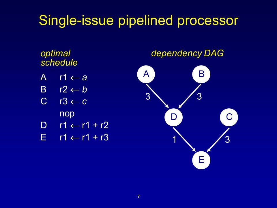 7 Single-issue pipelined processor optimal schedule Ar1  a Br2  b Cr3  c nop Dr1  r1 + r2 Er1  r1 + r3 AB DC E 33 31 dependency DAG
