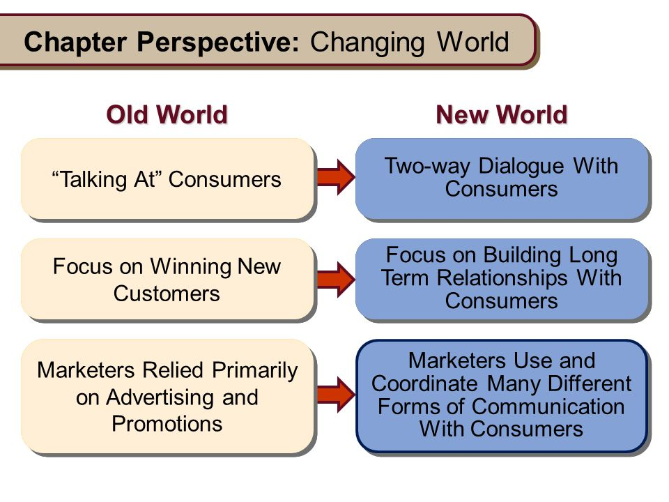 Two-way Dialogue With Consumers Focus on Building Long Term Relationships With Consumers Marketers Use and Coordinate Many Different Forms of Communic