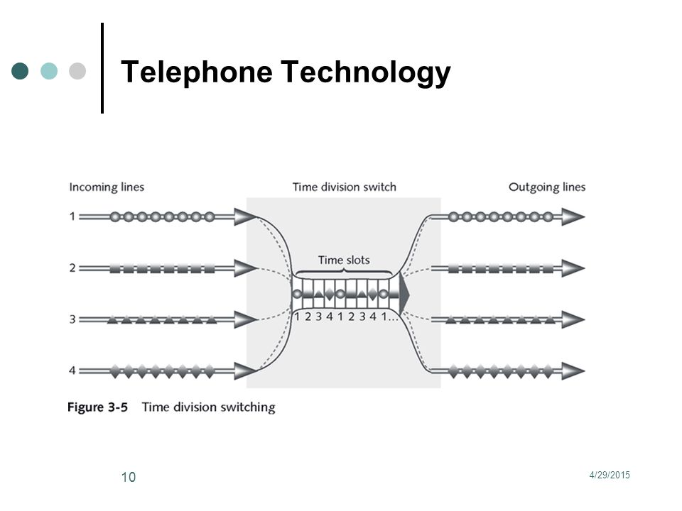 Telephone Technology 4/29/2015 10