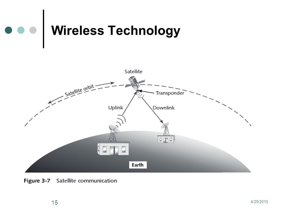 Wireless Technology 4/29/2015 15