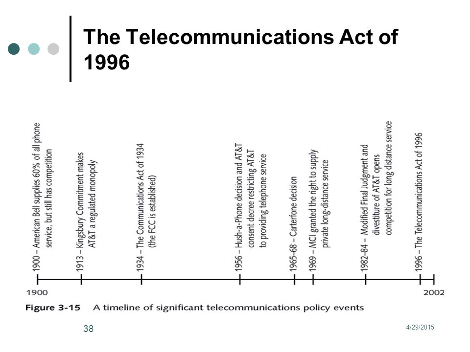 The Telecommunications Act of 1996 4/29/2015 38
