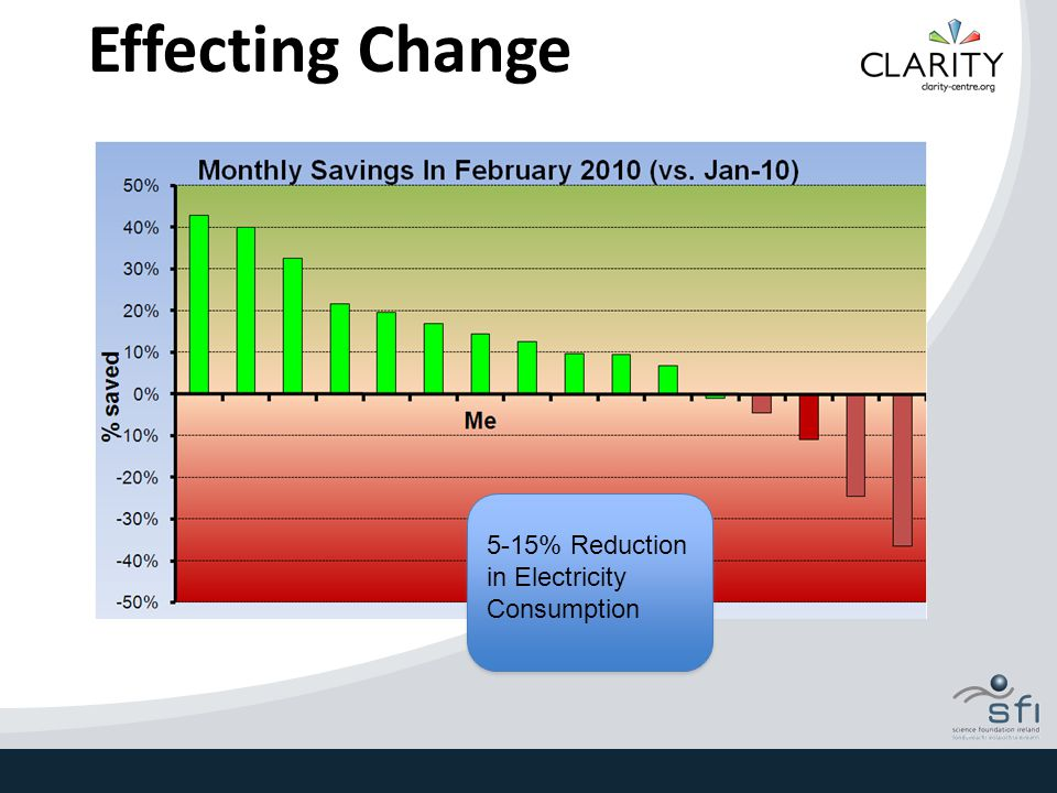Effecting Change 5-15% Reduction in Electricity Consumption