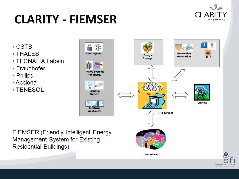 CLARITY - FIEMSER CSTB THALES TECNALIA Labein Fraunhofer Philips Acciona TENESOL FIEMSER (Friendly Intelligent Energy Management System for Existing Residential Buildings)