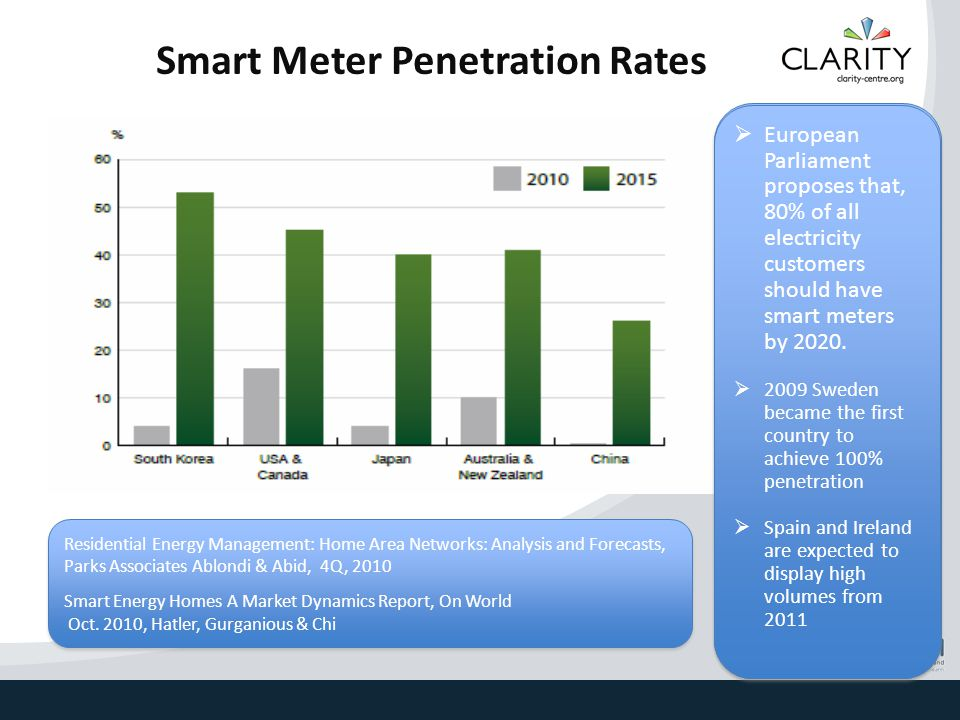 Smart Meter Penetration Rates  North America will grow at a compound annual rate of 31.3 percent until 2015 to reach 78.3 million units at the end of