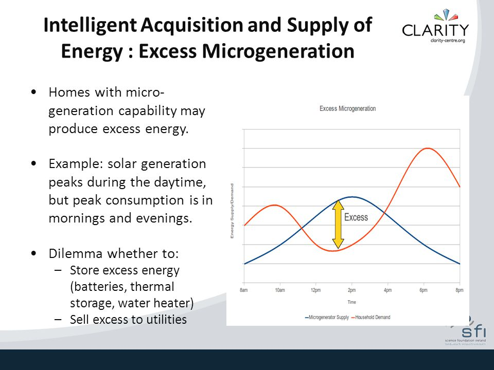Intelligent Acquisition and Supply of Energy : Excess Microgeneration Homes with micro- generation capability may produce excess energy. Example: sola