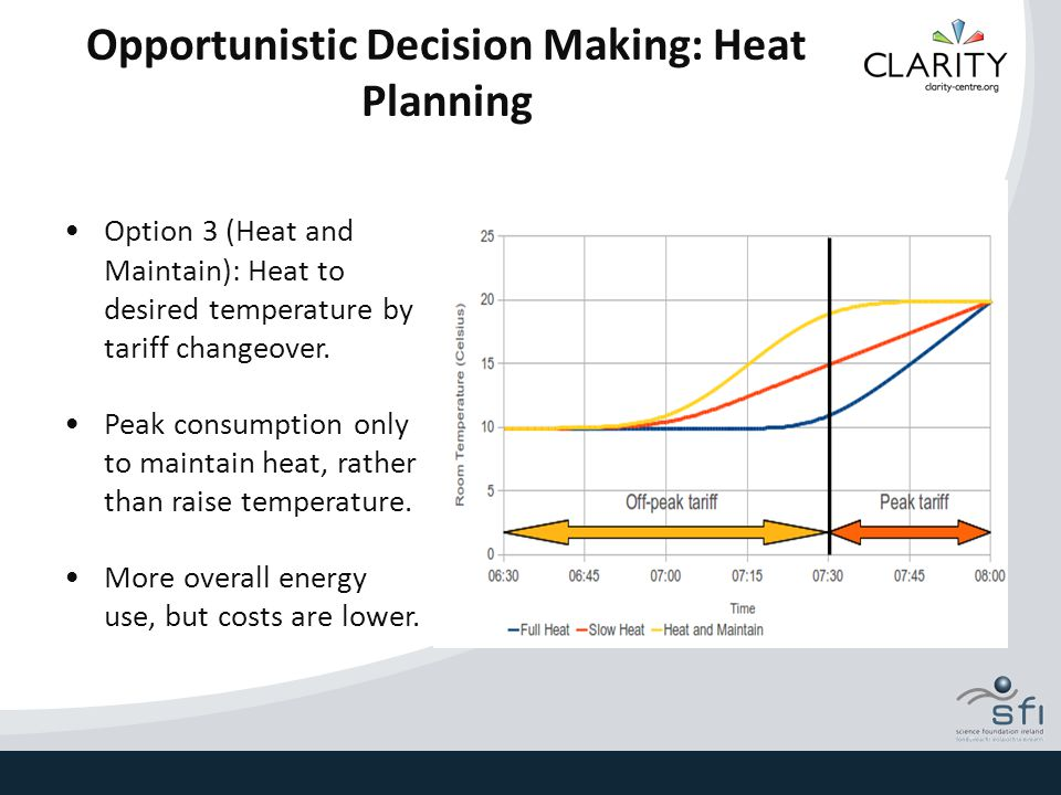 Opportunistic Decision Making: Heat Planning Option 3 (Heat and Maintain): Heat to desired temperature by tariff changeover. Peak consumption only to