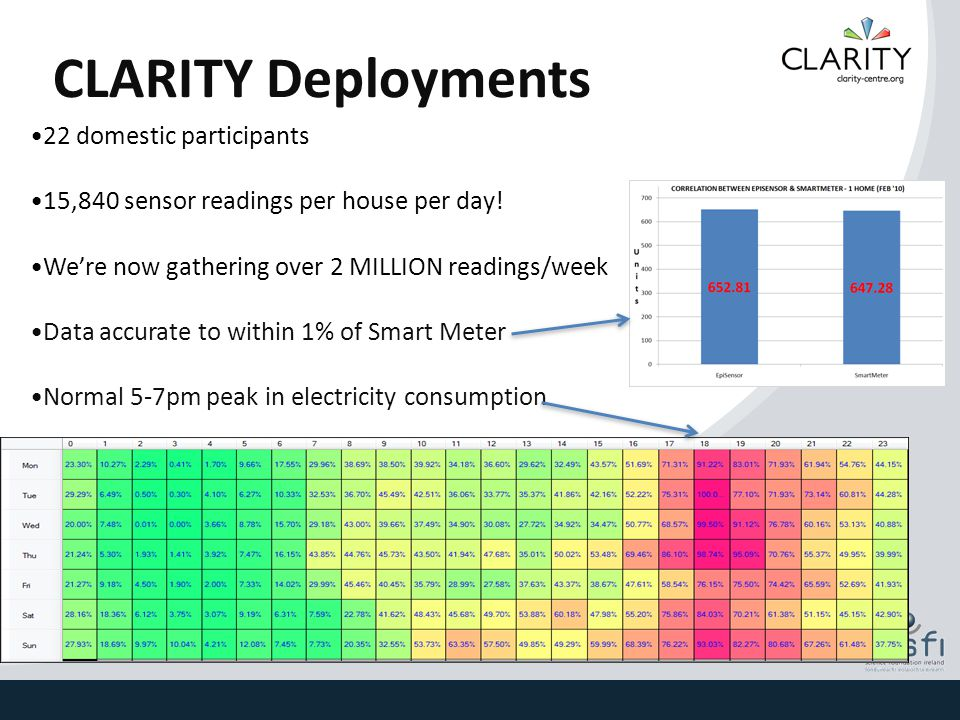 CLARITY Deployments 22 domestic participants 15,840 sensor readings per house per day! We're now gathering over 2 MILLION readings/week Data accurate