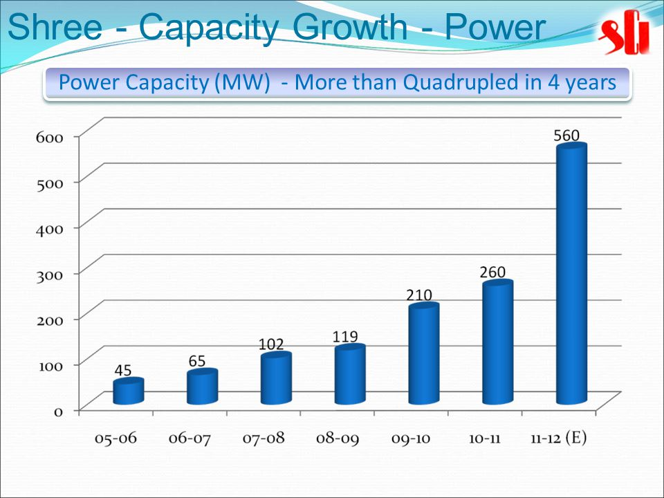Power Capacity (MW) - More than Quadrupled in 4 years Shree - Capacity Growth - Power