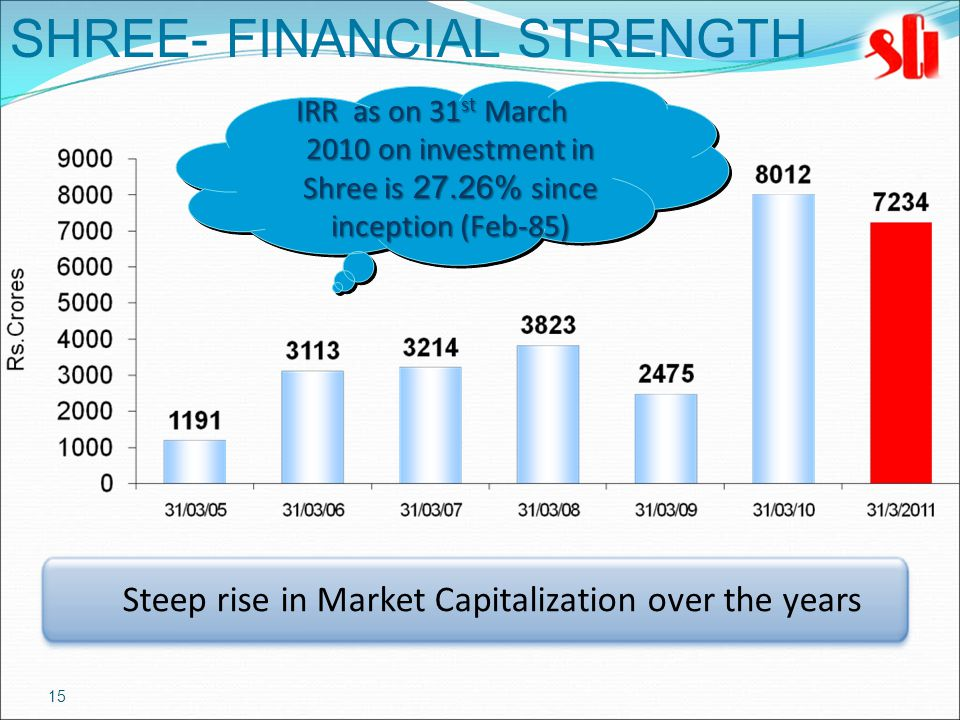 15 SHREE- FINANCIAL STRENGTH Steep rise in Market Capitalization over the years IRR as on 31 st March 2010 on investment in Shree is 27.26% since inception (Feb-85)