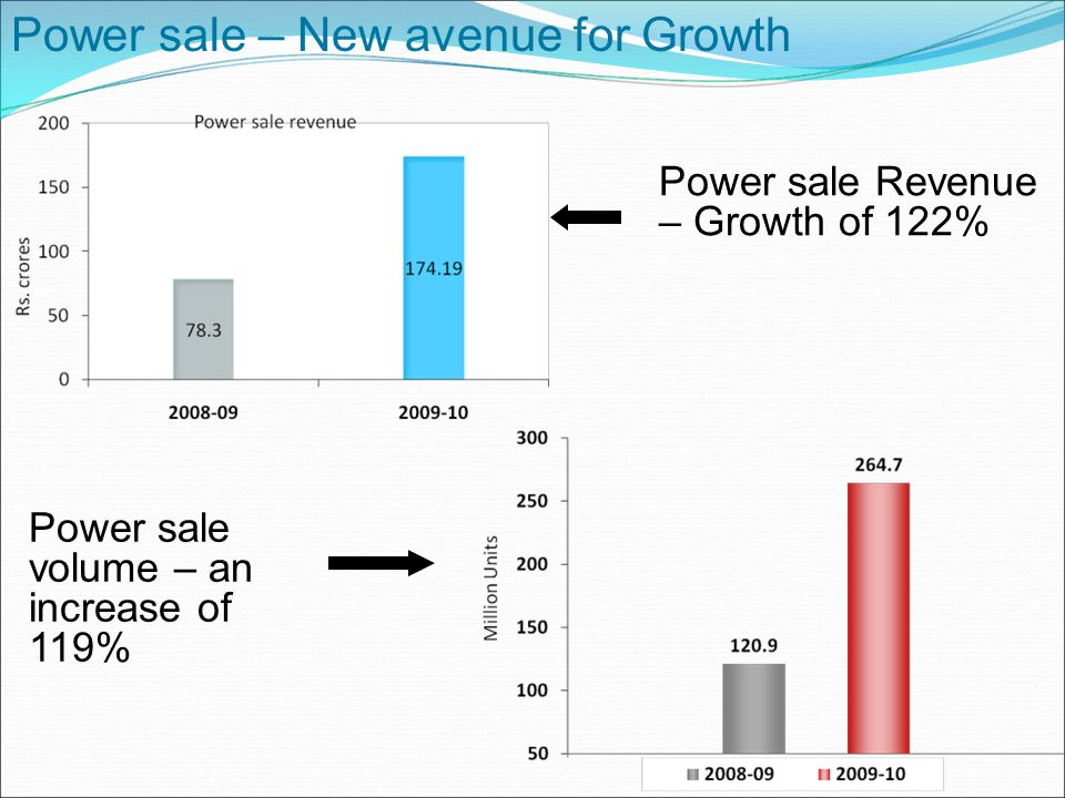 Power sale – New avenue for Growth Power sale volume – an increase of 119% Power sale Revenue – Growth of 122%