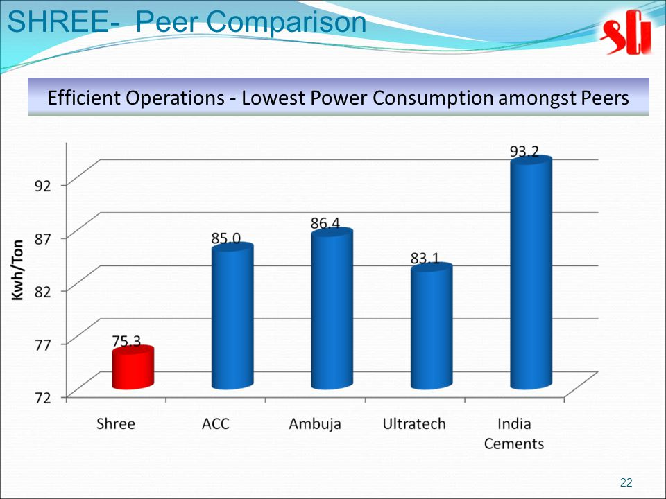 22 SHREE- Peer Comparison Efficient Operations - Lowest Power Consumption amongst Peers