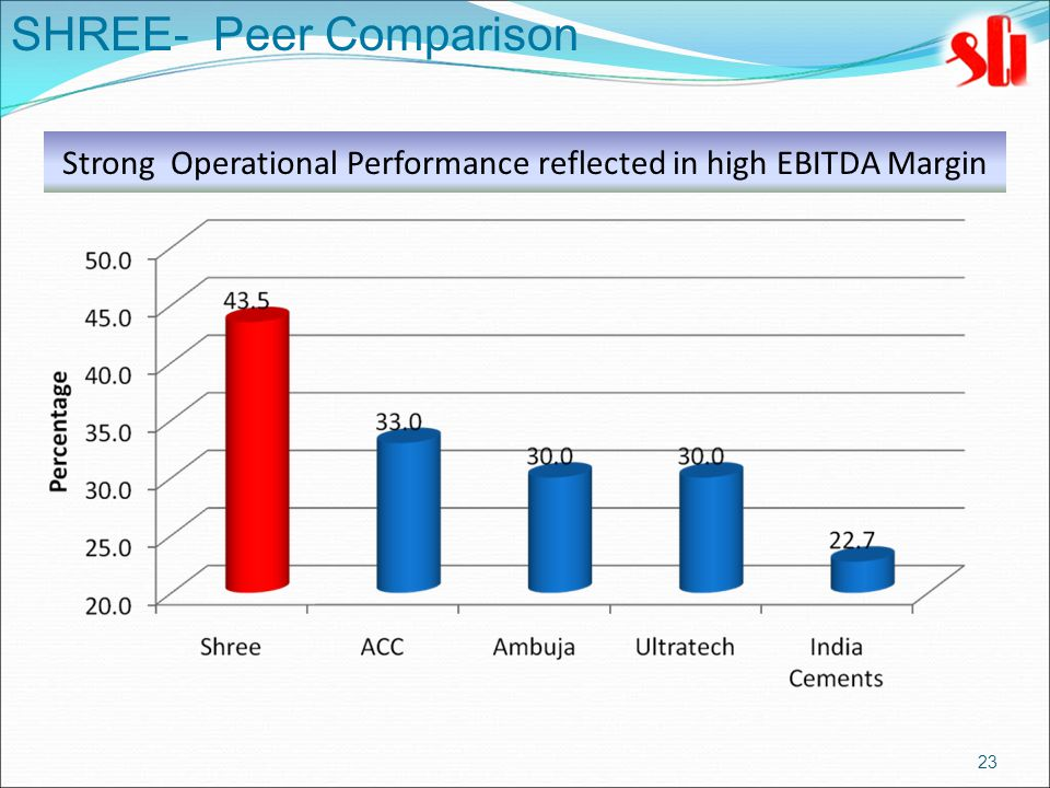23 SHREE- Peer Comparison Strong Operational Performance reflected in high EBITDA Margin