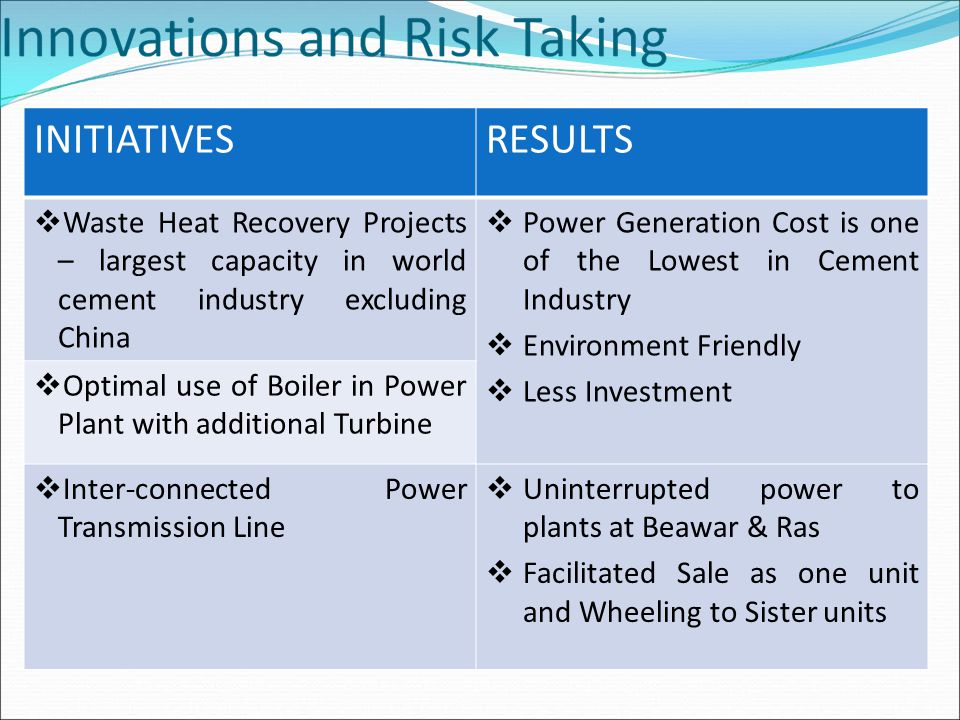 INITIATIVESRESULTS  Waste Heat Recovery Projects – largest capacity in world cement industry excluding China  Power Generation Cost is one of the Lowest in Cement Industry  Environment Friendly  Less Investment  Optimal use of Boiler in Power Plant with additional Turbine  Inter-connected Power Transmission Line  Uninterrupted power to plants at Beawar & Ras  Facilitated Sale as one unit and Wheeling to Sister units