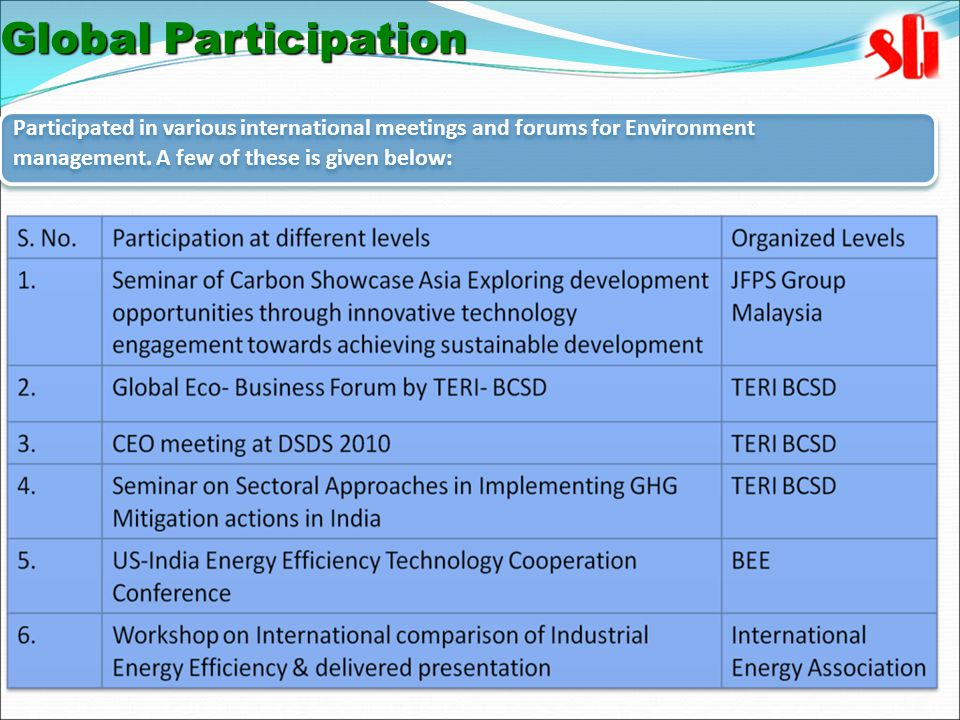 Participated in various international meetings and forums for Environment management.