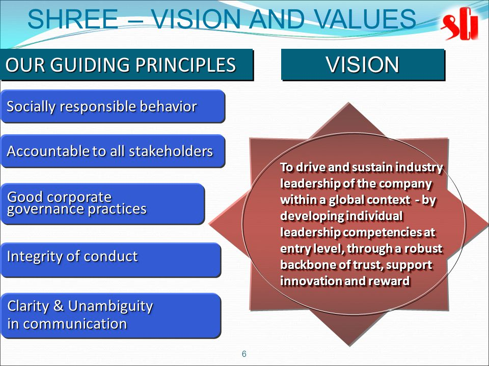 6 To drive and sustain industry leadership of the company within a global context - by developing individual leadership competencies at entry level, through a robust backbone of trust, support innovation and reward SHREE – VISION AND VALUES OUR GUIDING PRINCIPLES Socially responsible behavior Accountable to all stakeholders Good corporate governance practices Good corporate governance practices Integrity of conduct Clarity & Unambiguity in communication Clarity & Unambiguity in communication VISIONVISION