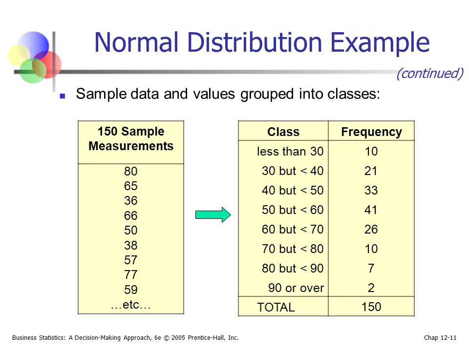 Business Statistics: A Decision-Making Approach, 6e © 2005 Prentice-Hall, Inc. Chap 12-11 Normal Distribution Example 150 Sample Measurements 80 65 36
