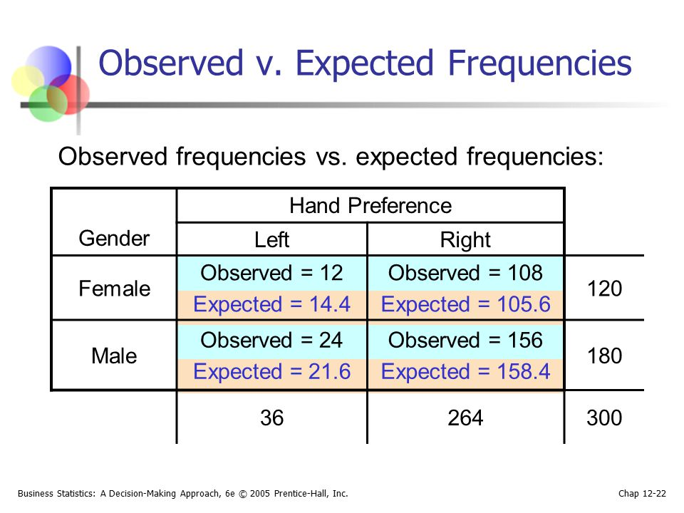 Business Statistics: A Decision-Making Approach, 6e © 2005 Prentice-Hall, Inc. Chap 12-22 Observed v. Expected Frequencies Observed frequencies vs. ex