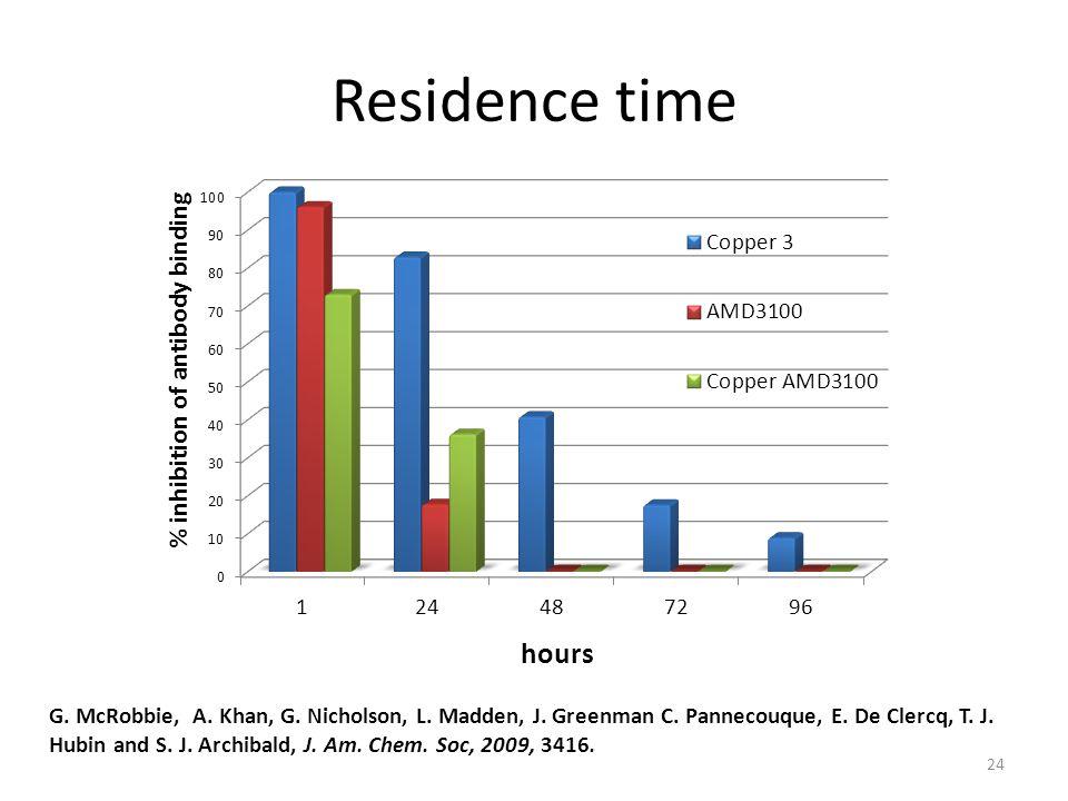 24 Residence time G. McRobbie, A. Khan, G. Nicholson, L.