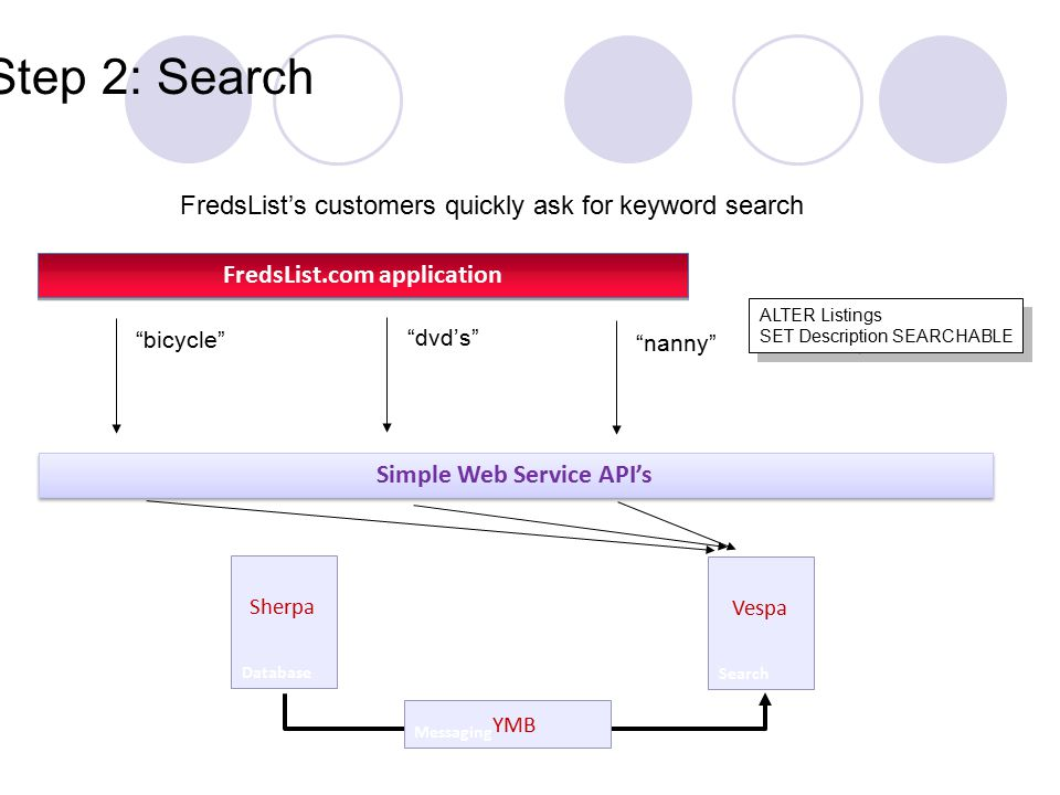 Step 2: Search Simple Web Service API's Database Sherpa bicycle FredsList's customers quickly ask for keyword search Search Vespa dvd's nanny Messaging YMB FredsList.com application ALTER Listings SET Description SEARCHABLE ALTER Listings SET Description SEARCHABLE