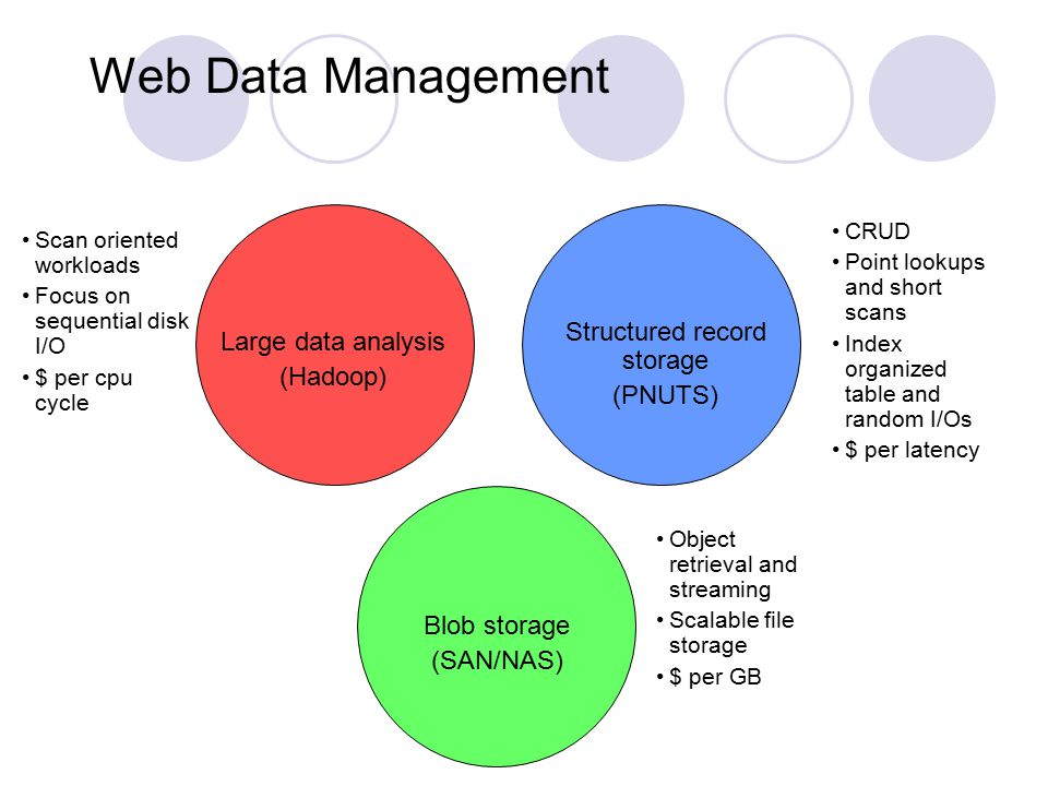 Web Data Management Large data analysis (Hadoop) Structured record storage (PNUTS) Blob storage (SAN/NAS) Scan oriented workloads Focus on sequential disk I/O $ per cpu cycle CRUD Point lookups and short scans Index organized table and random I/Os $ per latency Object retrieval and streaming Scalable file storage $ per GB