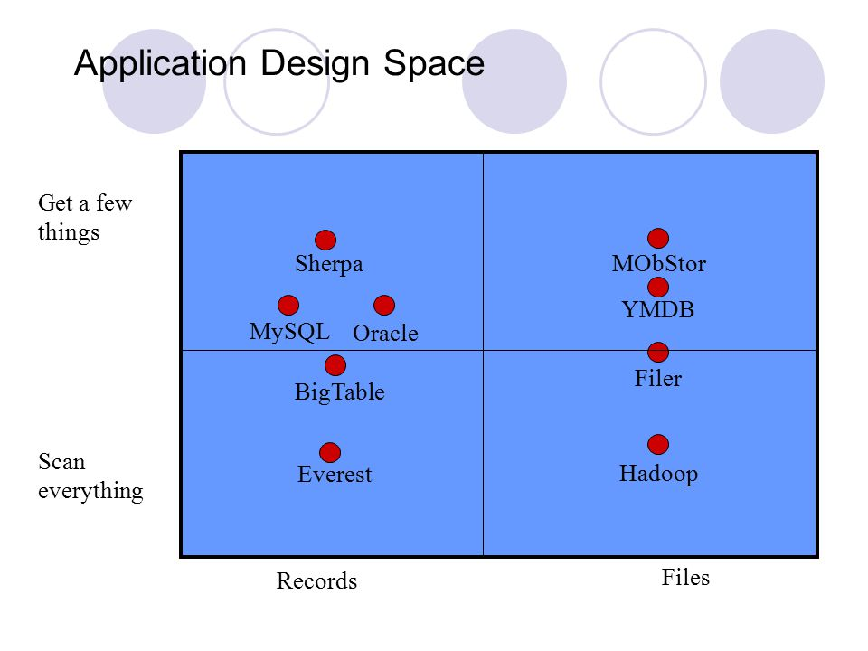 Application Design Space Records Files Get a few things Scan everything Sherpa MObStor Everest Hadoop YMDB MySQL Filer Oracle BigTable 47