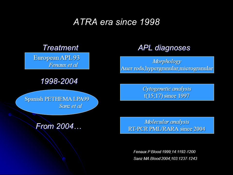 Treatment Treatment 1998-2004 1998-2004 From 2004… From 2004… APL diagnoses APL diagnoses European APL 93 Fenaux et al Fenaux et al Spanish PETHEMA LP