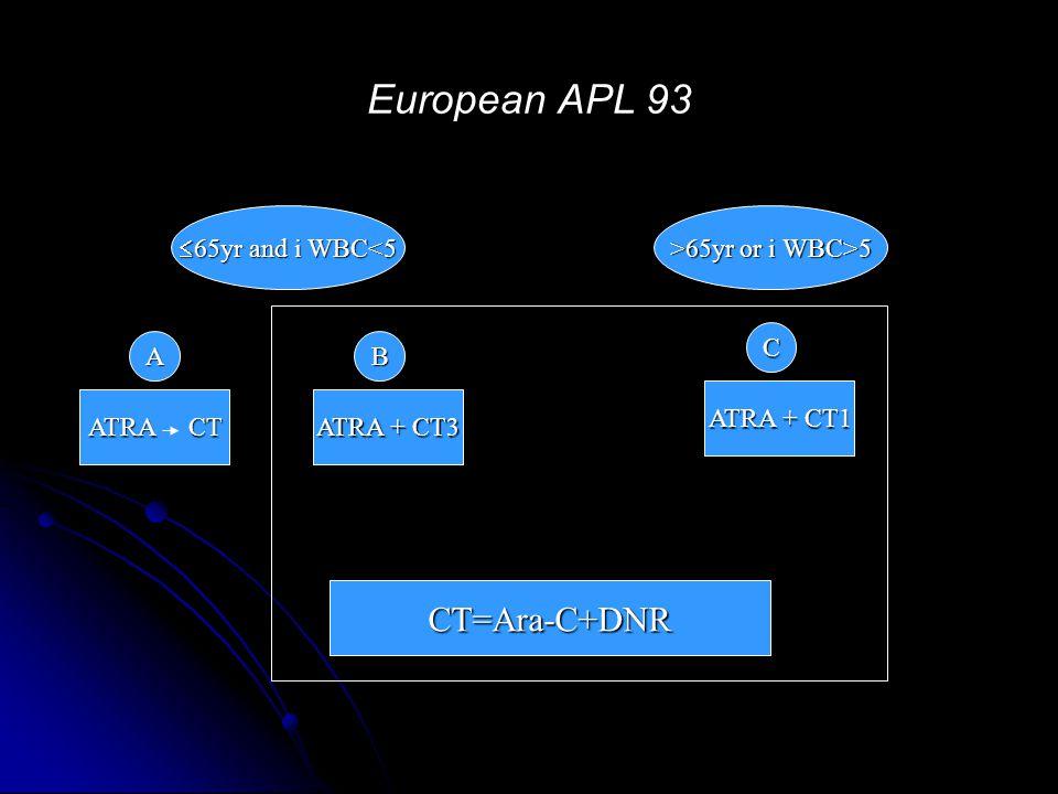 European APL 93  65yr and i WBC<5 >65yr or i WBC>5 ATRA CT ATRA + CT3 ATRA + CT1 AB C CT=Ara-C+DNR