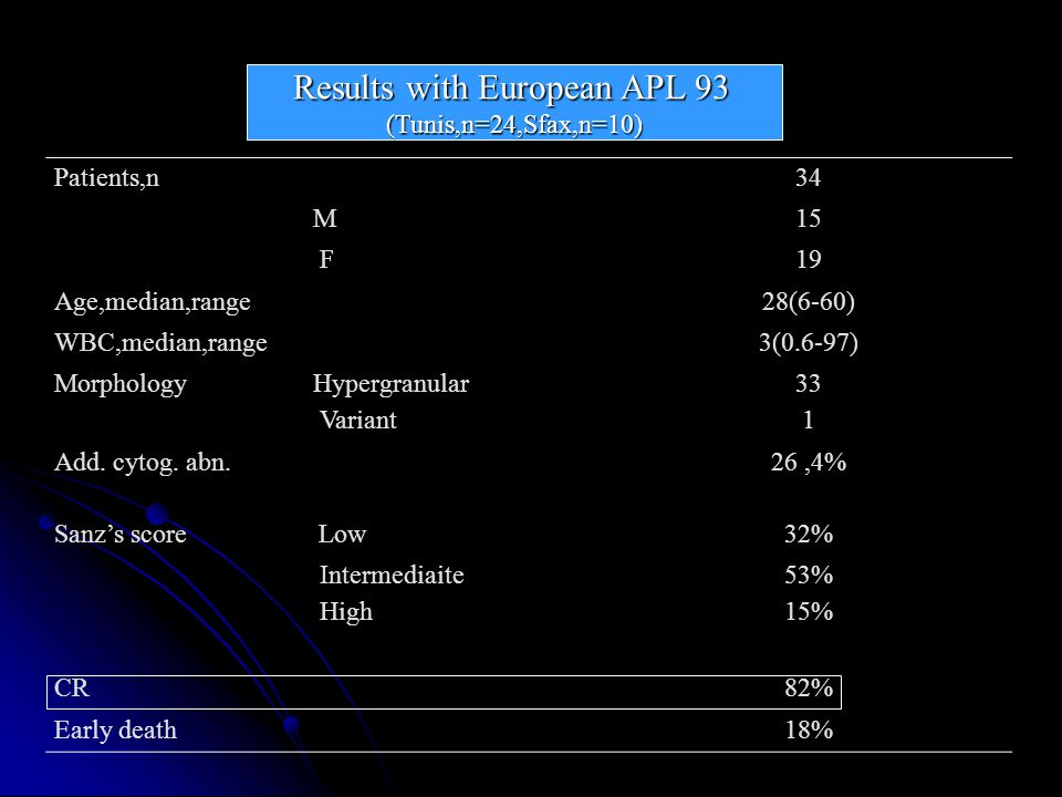 confirmed in larger series > 1000 pts Included in APL93 & APL2000 and will be presented as poster in ASH Annual meeting 2010