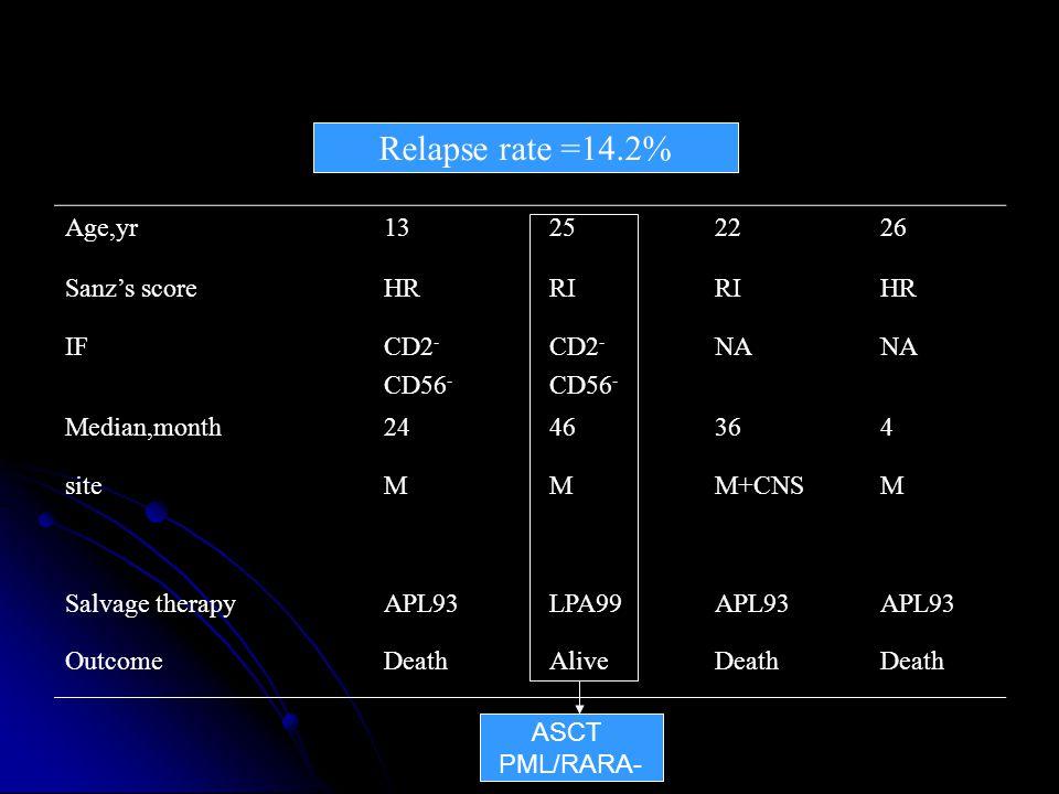 Age,yr13252226 Sanz's scoreHRRI HR IFCD2 - CD56 - CD2 - CD56 - NA Median,month2446364 siteMMM+CNSM Salvage therapyAPL93LPA99APL93 OutcomeDeathAliveDeath Relapse rate =14.2% ASCT PML/RARA-