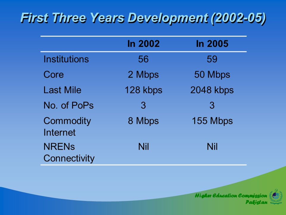 Higher Education Commission Pakistan First Three Years Development (2002-05) In 2002In 2005 Institutions5659 Core2 Mbps50 Mbps Last Mile128 kbps2048 kbps No.
