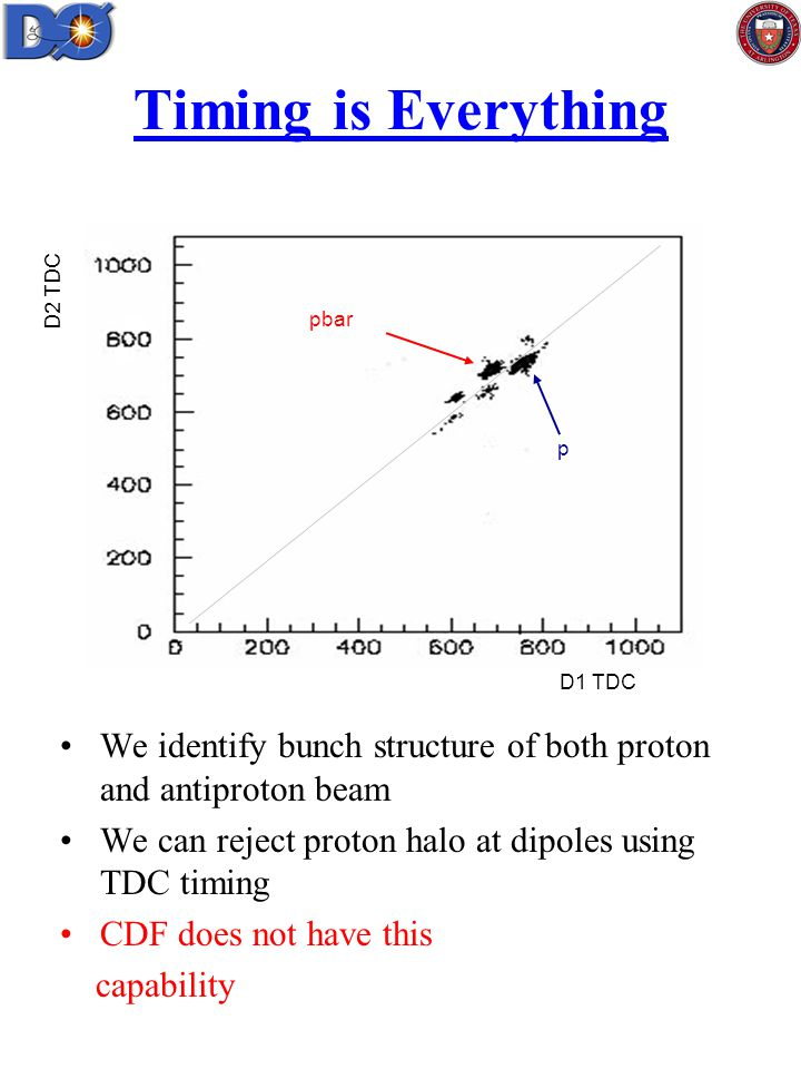 Timing is Everything We identify bunch structure of both proton and antiproton beam We can reject proton halo at dipoles using TDC timing CDF does not have this capability D1 TDC D2 TDC pbar p