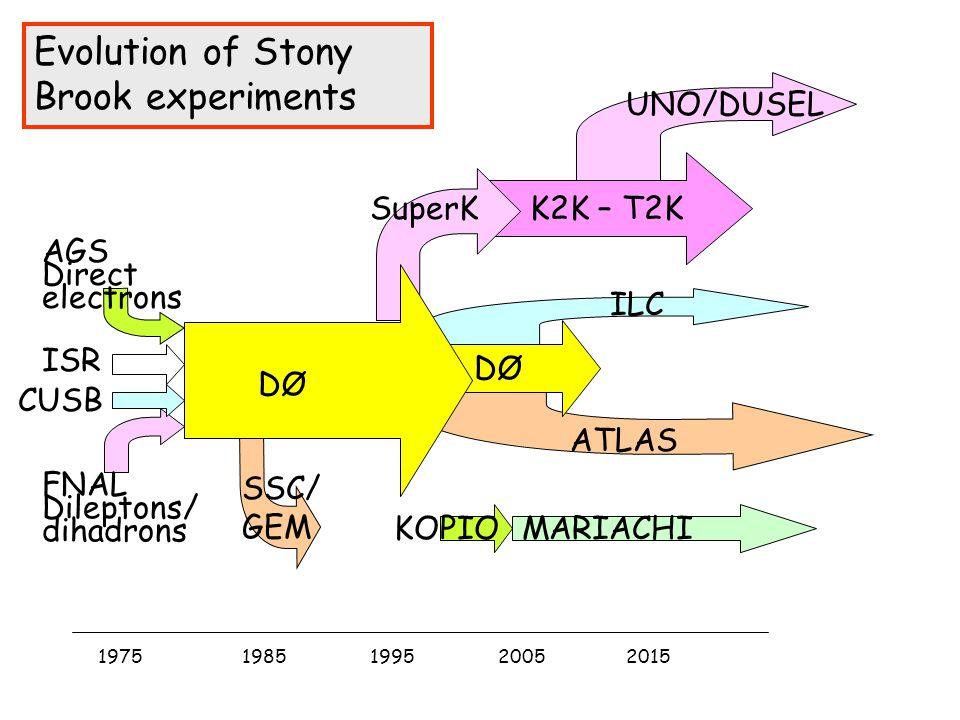 Evolution of Stony Brook experiments ATLAS SSC/ GEM KOPIOMARIACHI CUSB ISR AGS Direct electrons FNAL Dileptons/ dihadrons 19751985199520052015 UNO/DUS