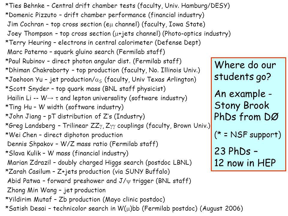 *Ties Behnke – Central drift chamber tests (faculty, Univ. Hamburg/DESY) *Domenic Pizzuto – drift chamber performance (financial industry) Jim Cochran
